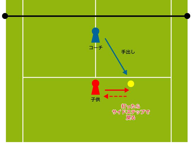 テニスで使うサイドステップの基礎練習
