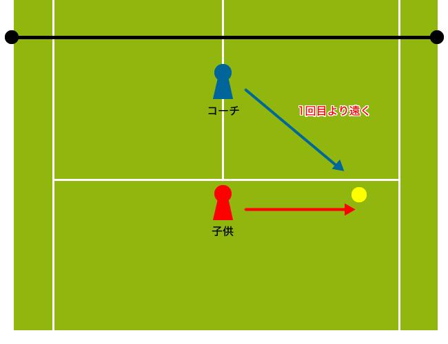 テニスで使うサイドステップの基礎練習2