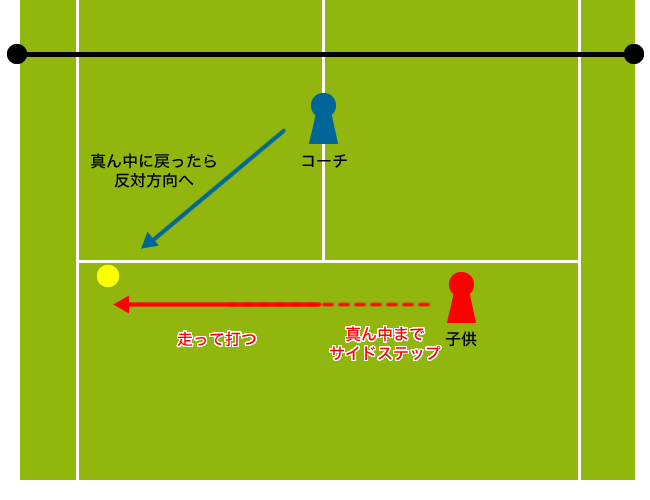 テニスで使うサイドステップ応用練習