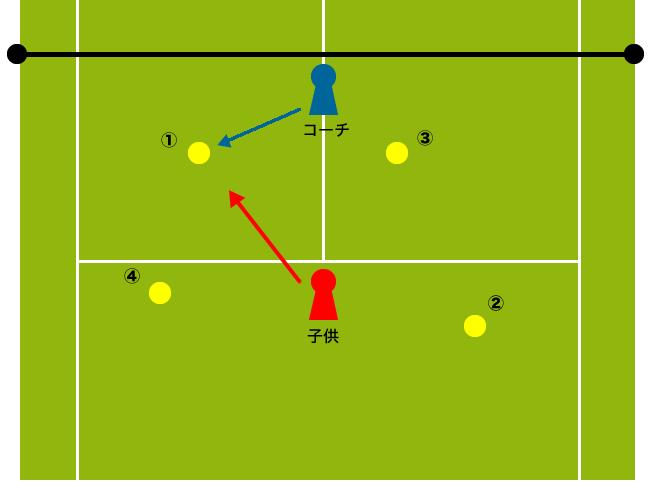 手出しボールによるフットワーク練習