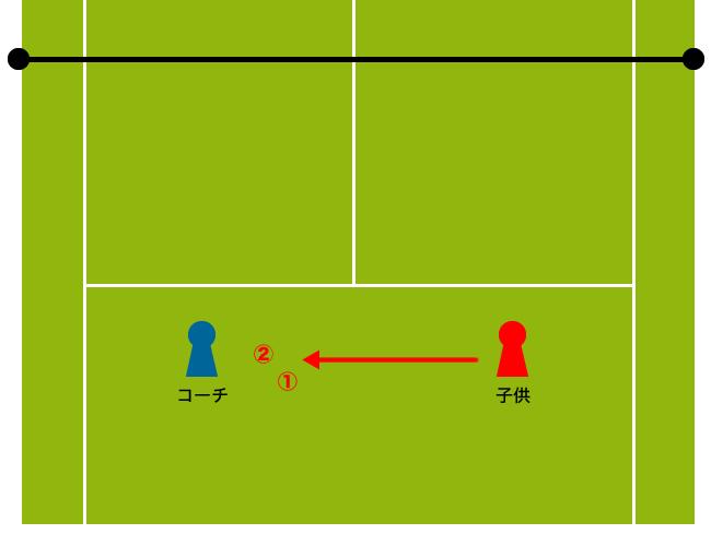 バックハンドストロークの練習方法
