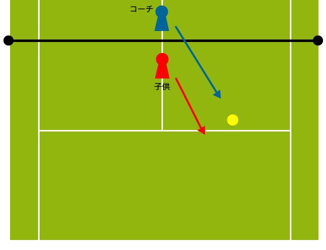 後ろに下がってボールを打つ練習